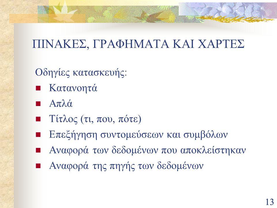 ΠΙΝΑΚΕΣ, ΓΡΑΦΗΜΑΤΑ ΚΑΙ ΧΑΡΤΕΣ
