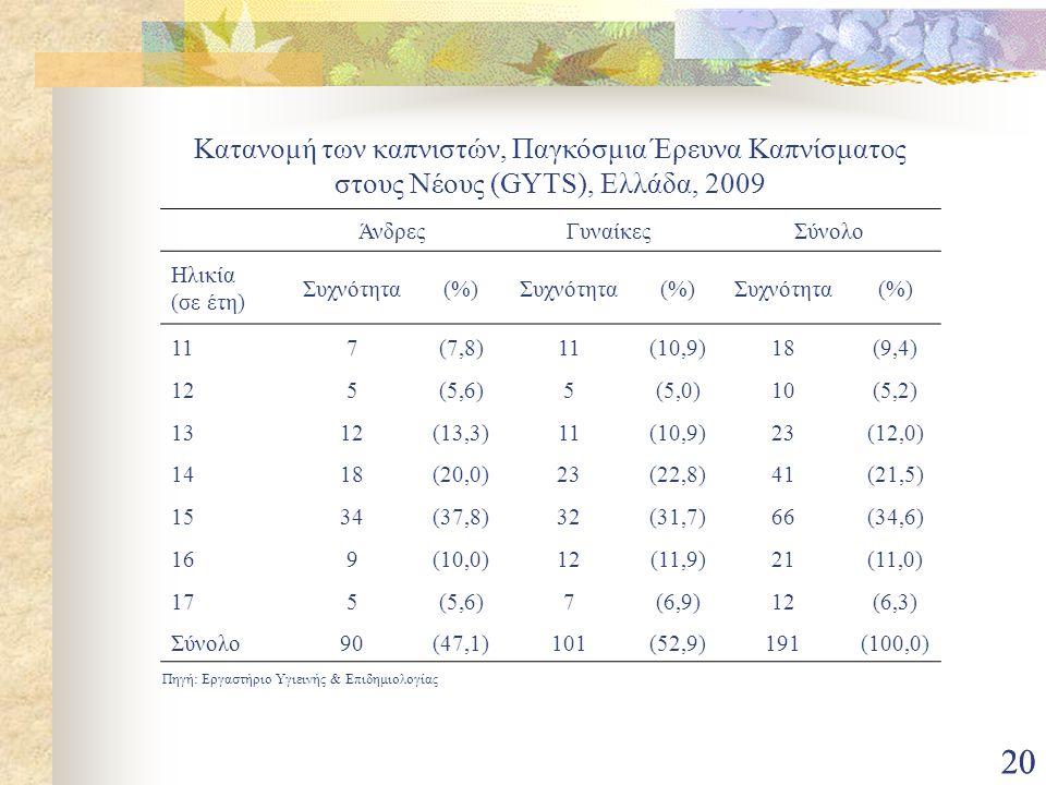 Κατανομή των καπνιστών, Παγκόσμια Έρευνα Καπνίσματος στους Νέους (GYTS), Ελλάδα, 2009