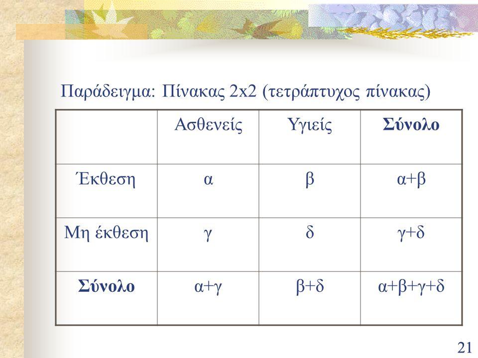 Παράδειγμα: Πίνακας 2x2 (τετράπτυχος πίνακας)