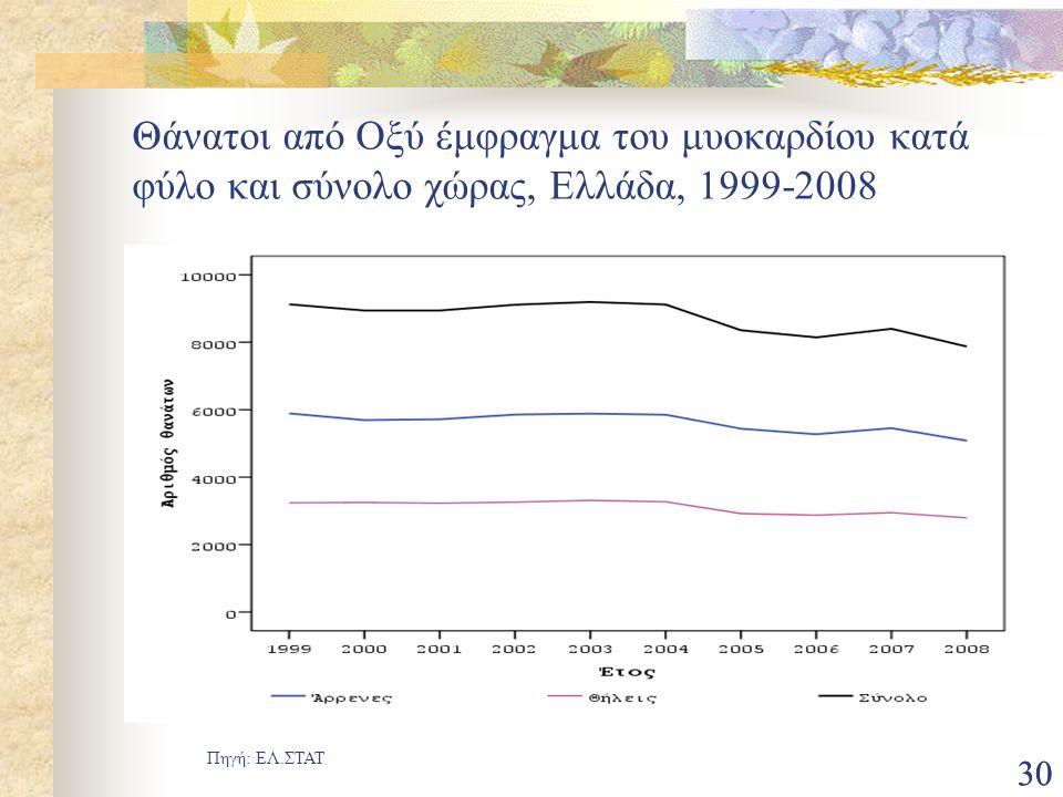 Θάνατοι από Οξύ έμφραγμα του μυοκαρδίου κατά φύλο και σύνολο χώρας, Ελλάδα, 1999-2008