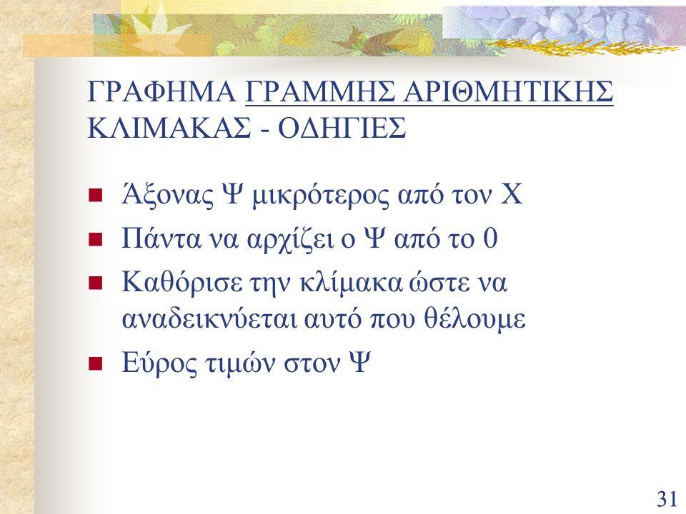 ΓΡΑΦΗΜΑ ΓΡΑΜΜΗΣ ΑΡΙΘΜΗΤΙΚΗΣ ΚΛΙΜΑΚΑΣ - ΟΔΗΓΙΕΣ