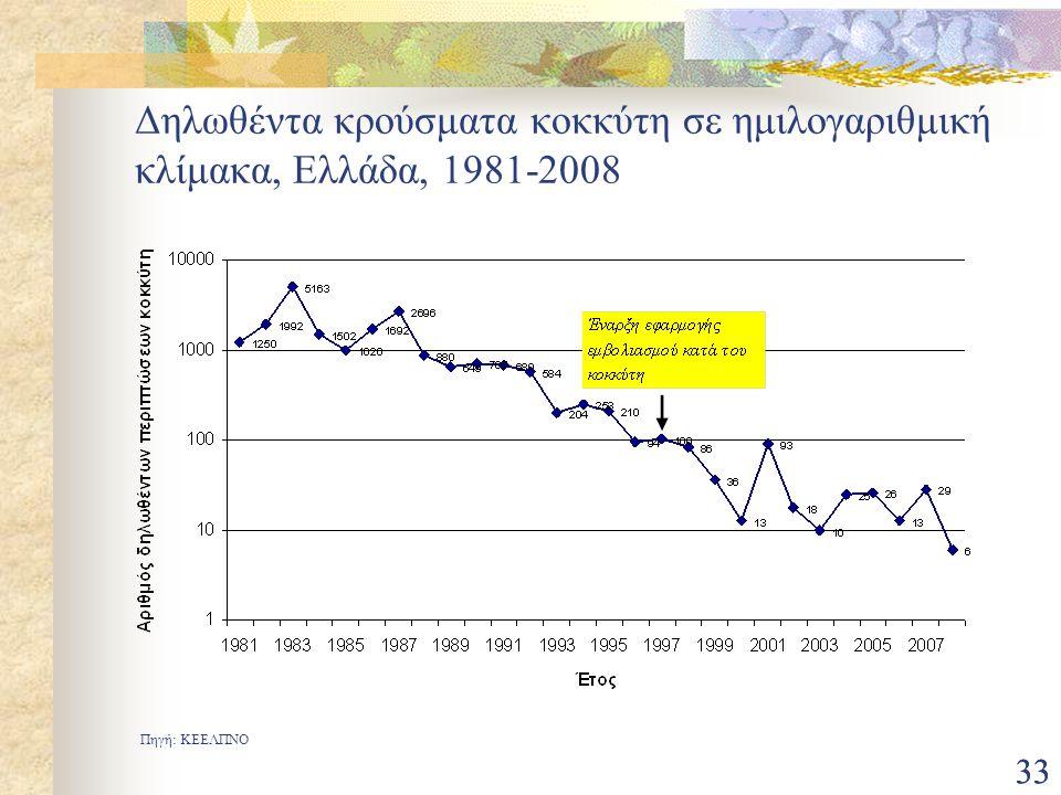Δηλωθέντα κρούσματα κοκκύτη σε ημιλογαριθμική κλίμακα, Ελλάδα, 1981-2008
