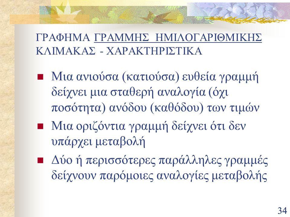 ΓΡΑΦΗΜΑ ΓΡΑΜΜΗΣ ΗΜΙΛΟΓΑΡΙΘΜΙΚΗΣ ΚΛΙΜΑΚΑΣ - ΧΑΡΑΚΤΗΡΙΣΤΙΚΑ