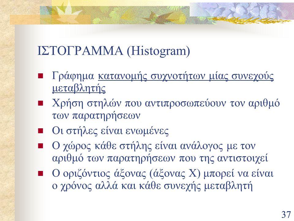 ΙΣΤΟΓΡΑΜΜΑ (Histogram)
