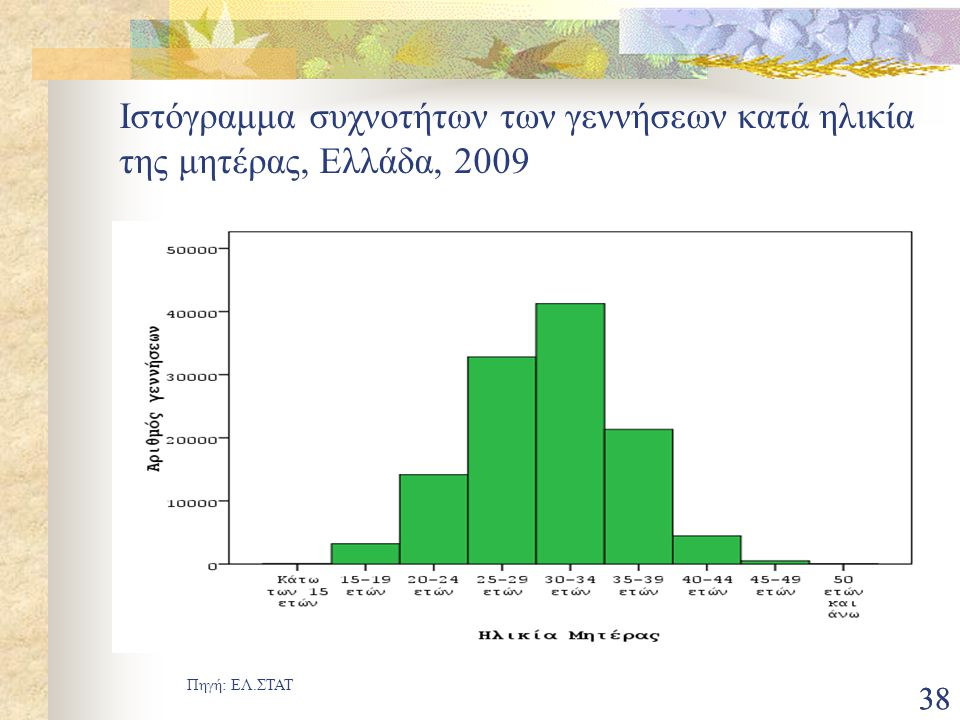 Ιστόγραμμα συχνοτήτων των γεννήσεων κατά ηλικία της μητέρας, Ελλάδα, 2009