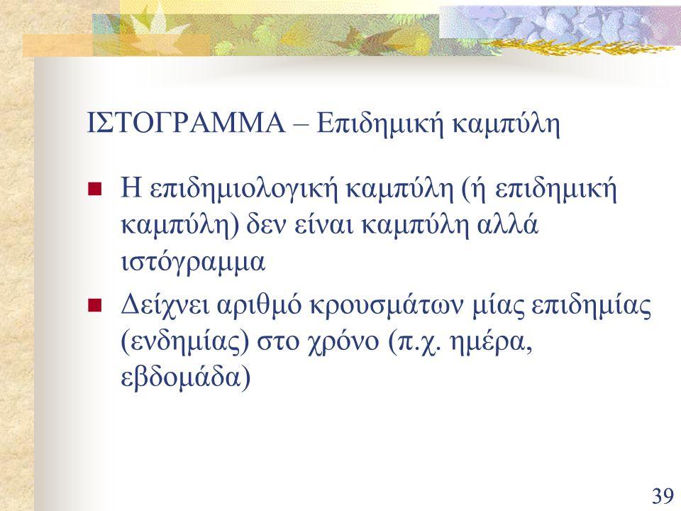 ΙΣΤΟΓΡΑΜΜΑ – Επιδημική καμπύλη