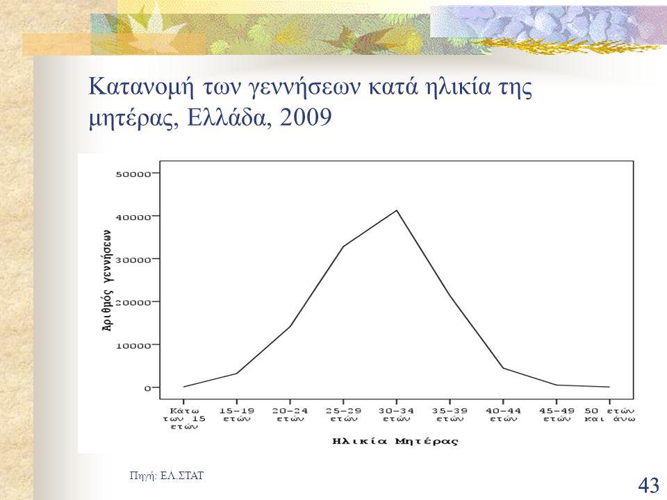 Κατανομή των γεννήσεων κατά ηλικία της μητέρας, Ελλάδα, 2009