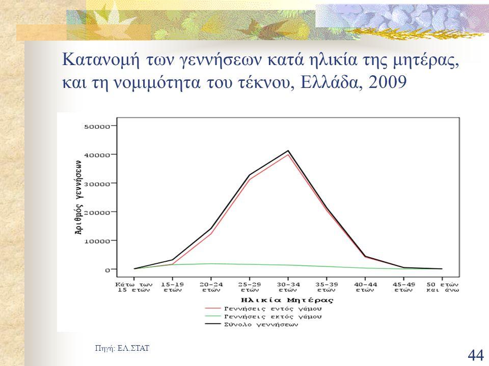 Κατανομή των γεννήσεων κατά ηλικία της μητέρας, και τη νομιμότητα του τέκνου, Ελλάδα, 2009