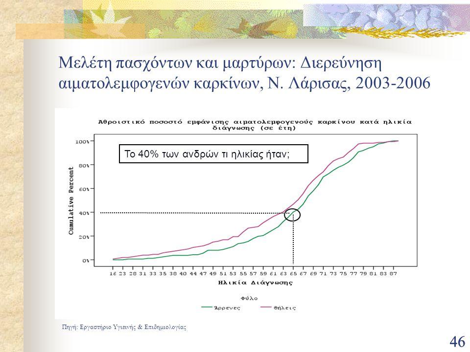 Μελέτη πασχόντων και μαρτύρων: Διερεύνηση αιματολεμφογενών καρκίνων, N