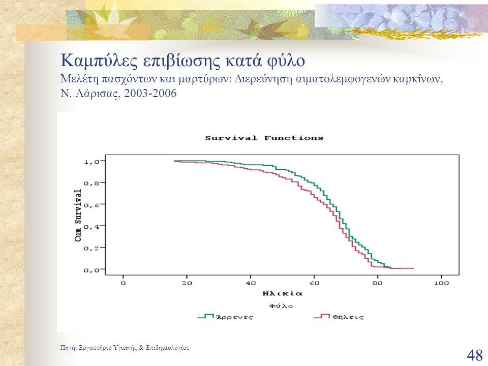 Καμπύλες επιβίωσης κατά φύλο Μελέτη πασχόντων και μαρτύρων: Διερεύνηση αιματολεμφογενών καρκίνων, N. Λάρισας, 2003-2006