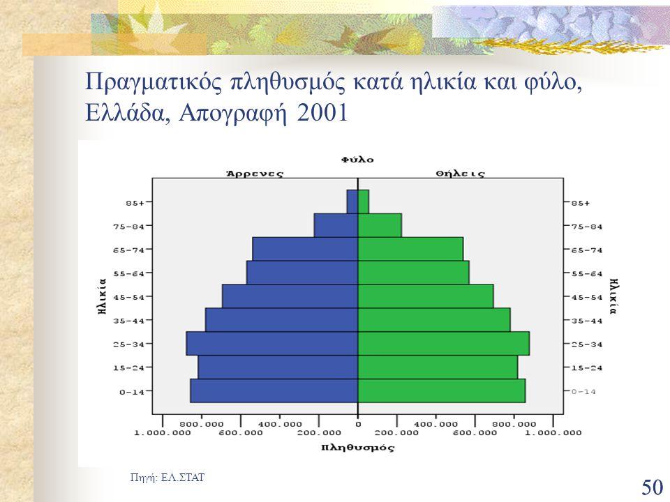 Πραγματικός πληθυσμός κατά ηλικία και φύλο, Ελλάδα, Απογραφή 2001