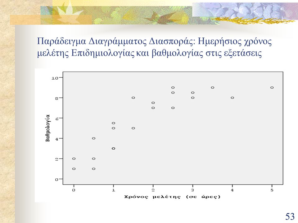 Παράδειγμα Διαγράμματος Διασποράς: Ημερήσιος χρόνος μελέτης Επιδημιολογίας και βαθμολογίας στις εξετάσεις