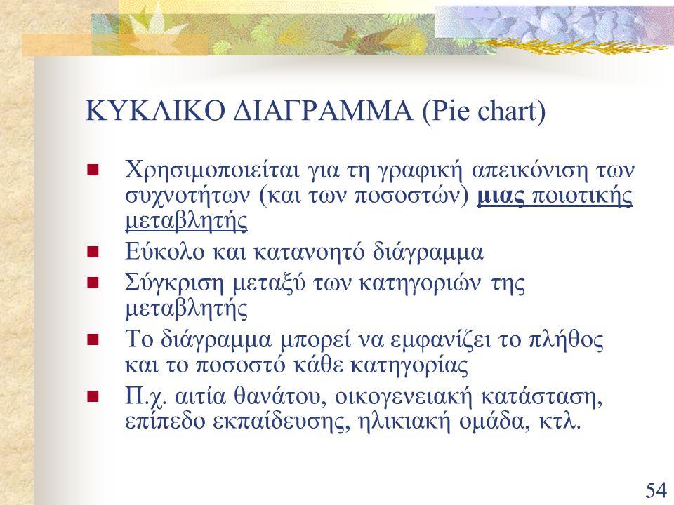 ΚΥΚΛΙΚΟ ΔΙΑΓΡΑΜΜΑ (Pie chart)