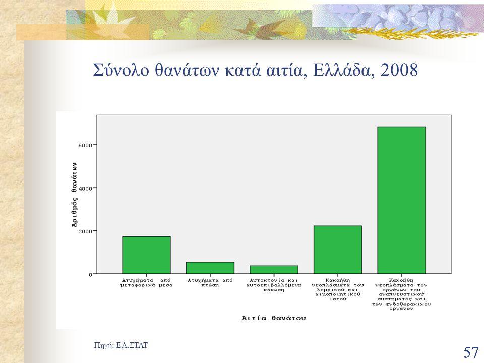 Σύνολο θανάτων κατά αιτία, Ελλάδα, 2008
