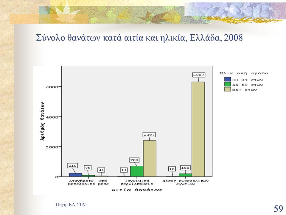 Σύνολο θανάτων κατά αιτία και ηλικία, Ελλάδα, 2008