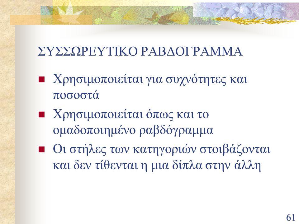 ΣΥΣΣΩΡΕΥΤΙΚΟ ΡΑΒΔΟΓΡΑΜΜΑ
