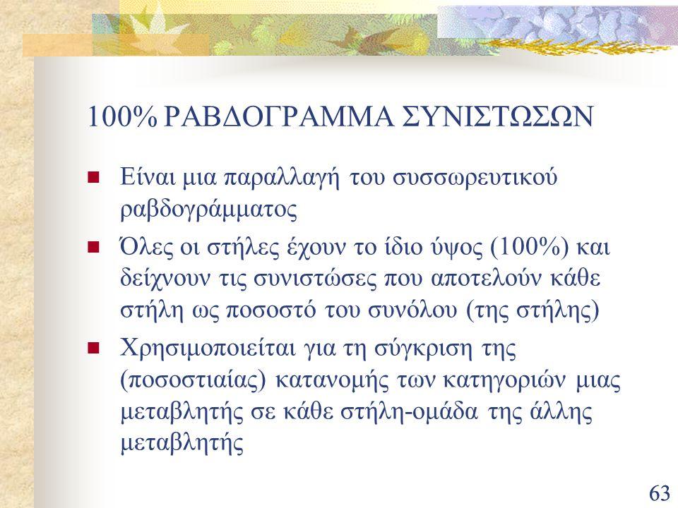 100% ΡΑΒΔΟΓΡΑΜΜΑ ΣΥΝΙΣΤΩΣΩΝ
