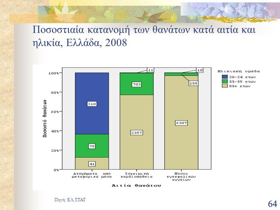 Ποσοστιαία κατανομή των θανάτων κατά αιτία και ηλικία, Ελλάδα, 2008