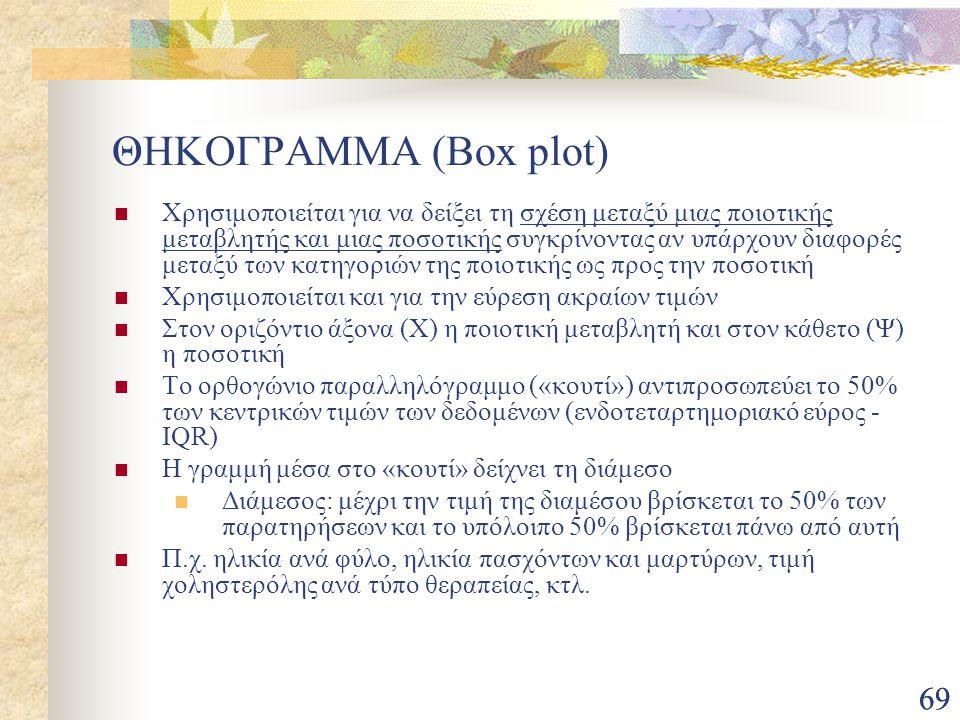 ΘΗΚΟΓΡΑΜΜΑ (Box plot)