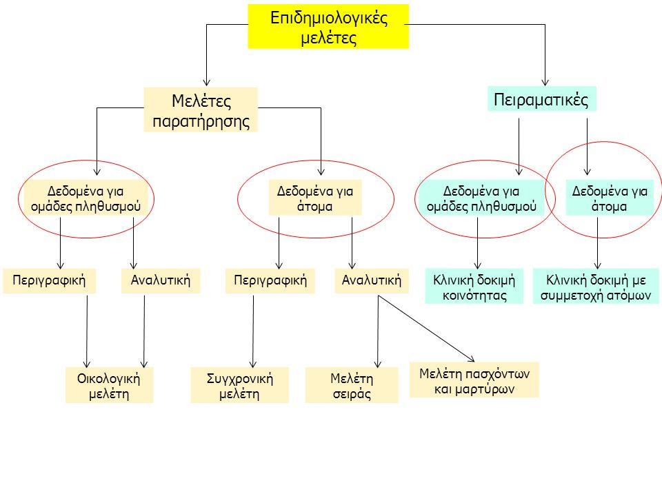Επιδημιολογικές μελέτες Πειραματικές Μελέτες παρατήρησης