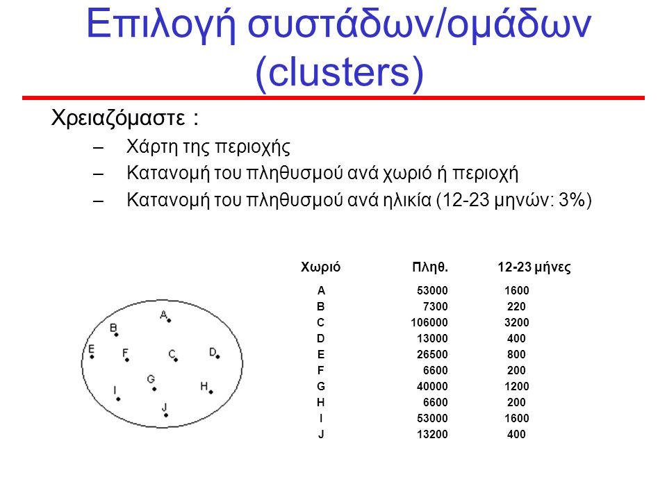 Επιλογή συστάδων/ομάδων (clusters)