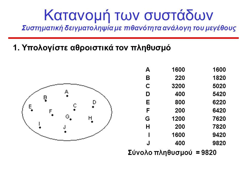 Κατανομή των συστάδων Συστηματική δειγματοληψία με πιθανότητα ανάλογη του μεγέθους