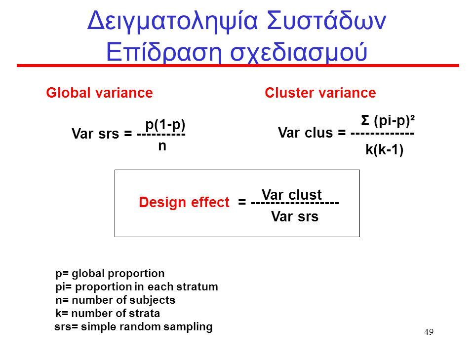 Δειγματοληψία Συστάδων Επίδραση σχεδιασμού
