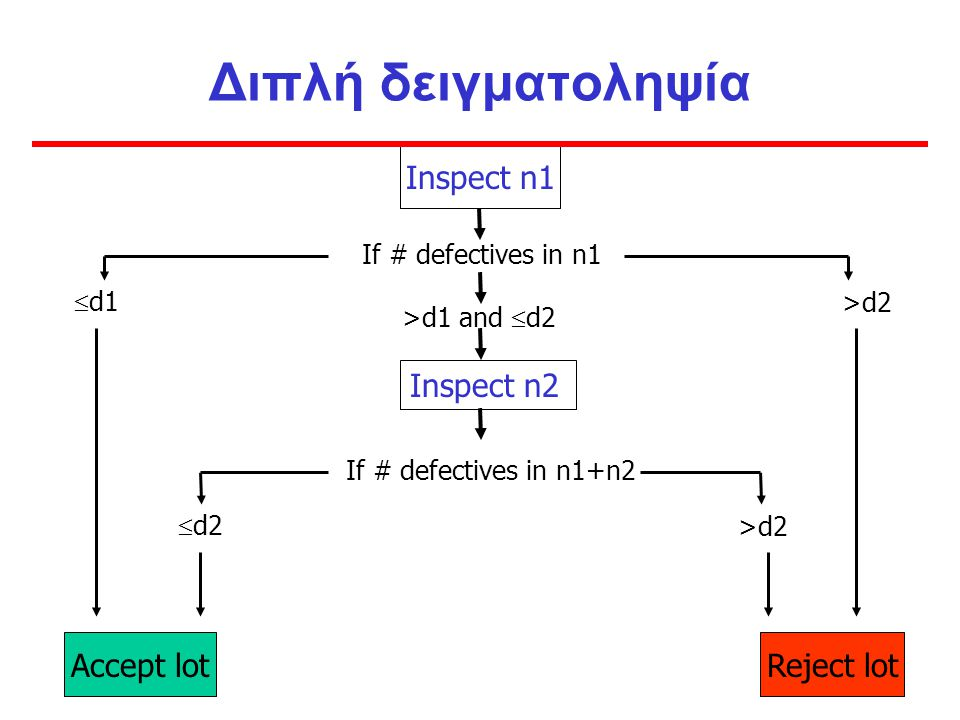 Διπλή δειγματοληψία Inspect n1 Inspect n2 Accept lot Reject lot