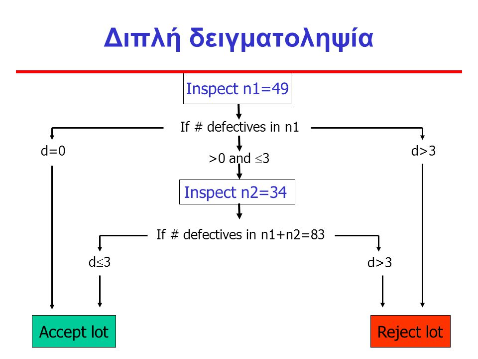 Διπλή δειγματοληψία Inspect n1=49 Inspect n2=34 Accept lot Reject lot
