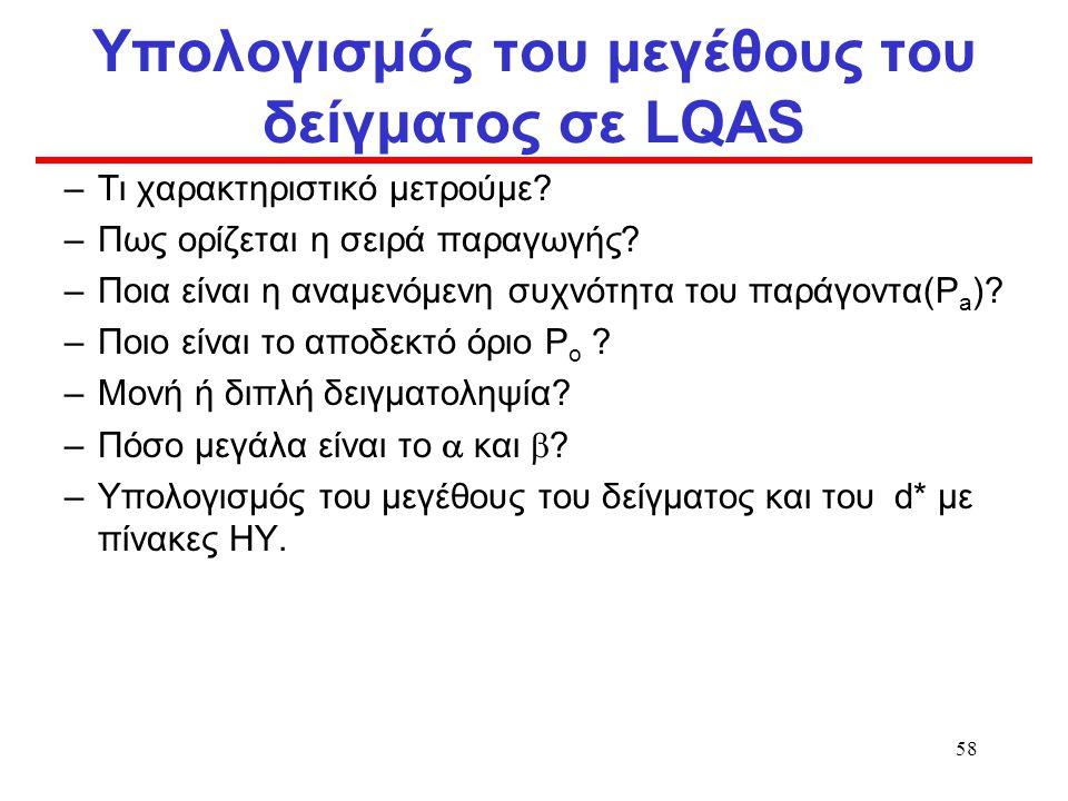 Υπολογισμός του μεγέθους του δείγματος σε LQAS