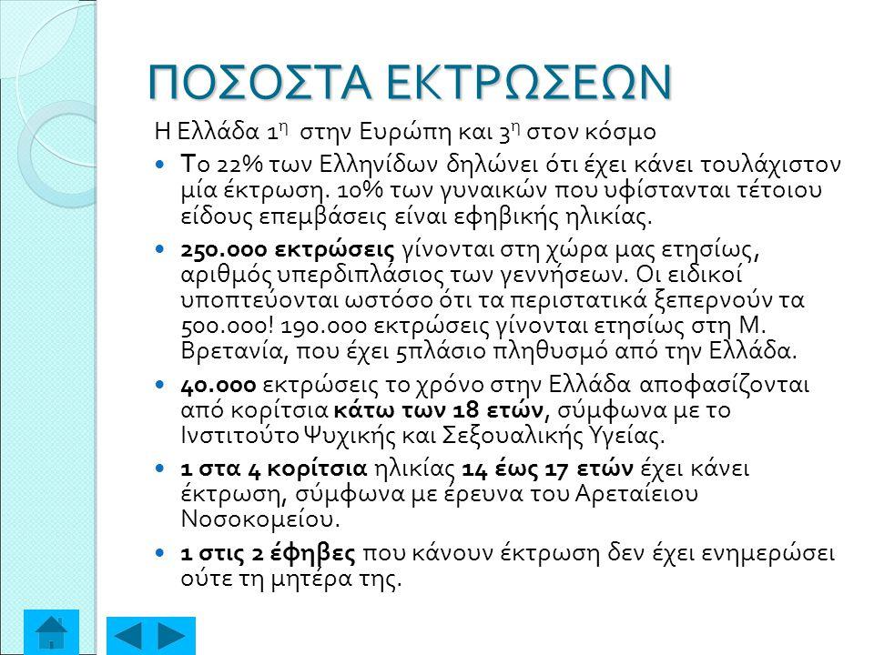 ΠΟΣΟΣΤΑ ΕΚΤΡΩΣΕΩΝ Η Ελλάδα 1η στην Ευρώπη και 3η στον κόσμο