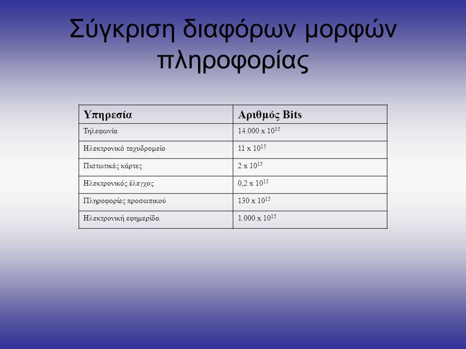 Σύγκριση διαφόρων μορφών πληροφορίας