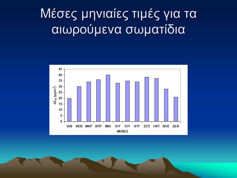 Μέσες μηνιαίες τιμές για τα αιωρούμενα σωματίδια