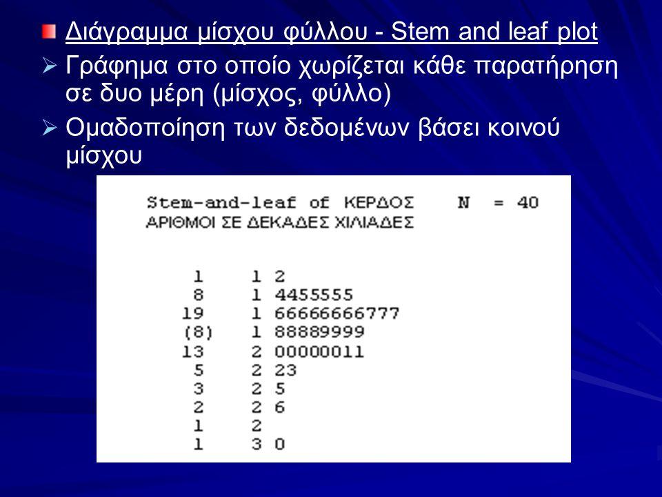 Διάγραμμα μίσχου φύλλου - Stem and leaf plot