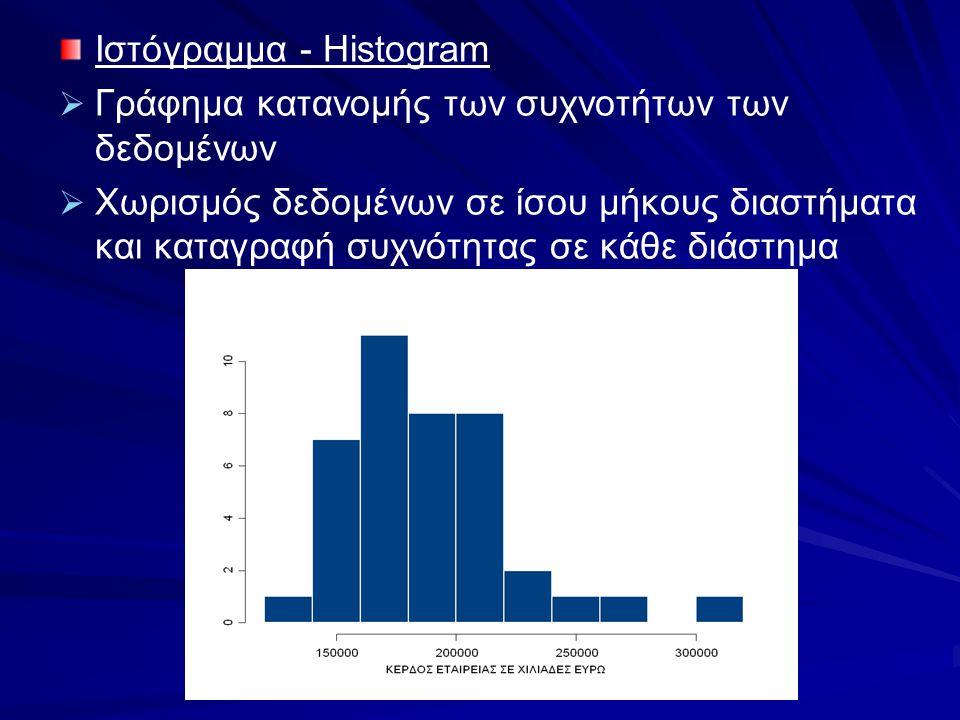 Ιστόγραμμα - Histogram