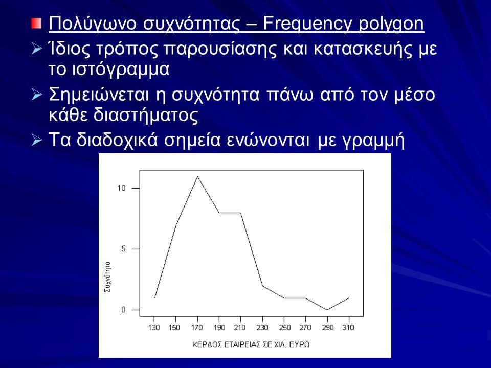 Πολύγωνο συχνότητας – Frequency polygon