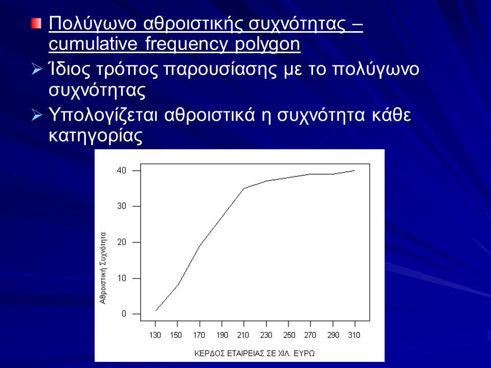 Πολύγωνο αθροιστικής συχνότητας – cumulative frequency polygon