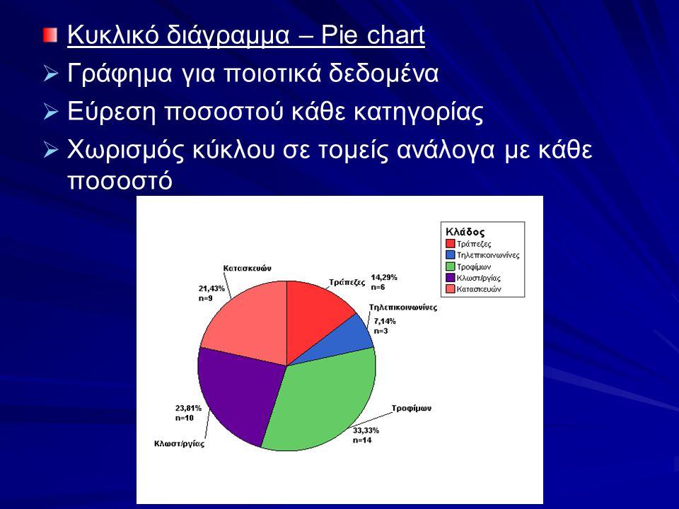 Κυκλικό διάγραμμα – Pie chart
