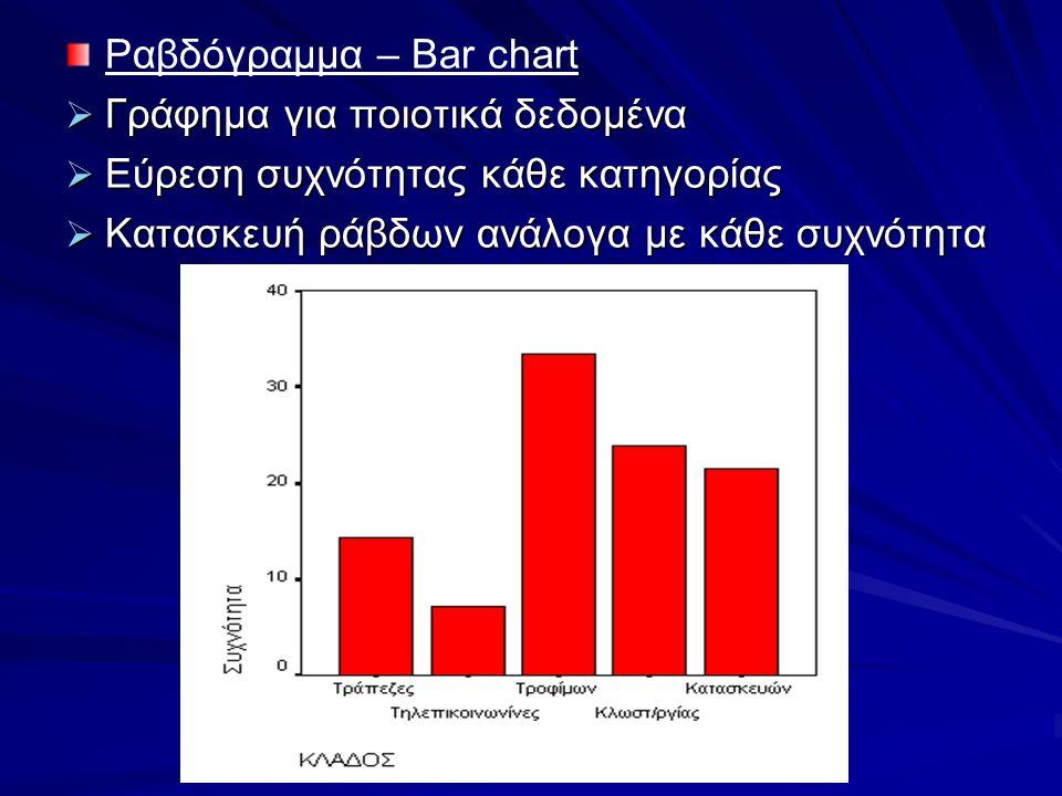 Ραβδόγραμμα – Bar chart