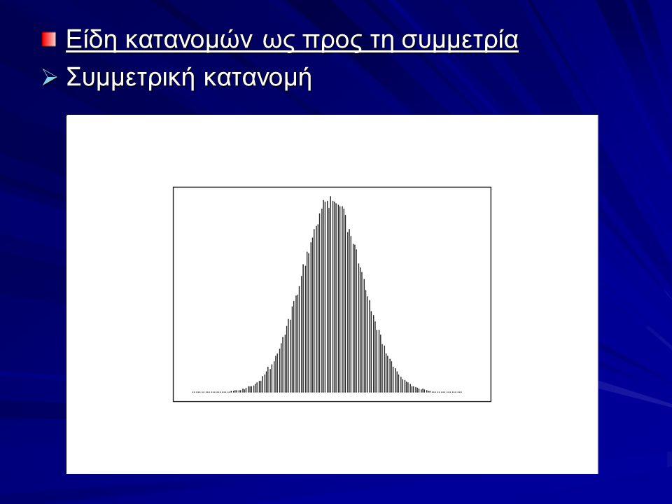 Είδη κατανομών ως προς τη συμμετρία
