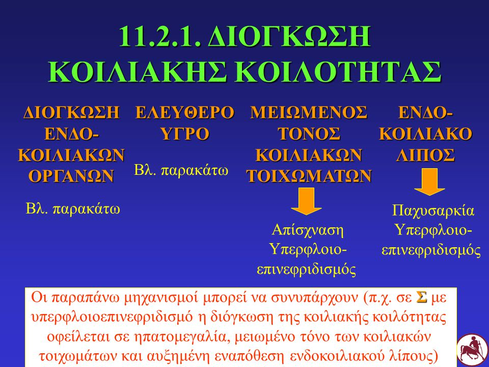 11.2.1. ΔΙΟΓΚΩΣΗ ΚΟΙΛΙΑΚΗΣ ΚΟΙΛΟΤΗΤΑΣ