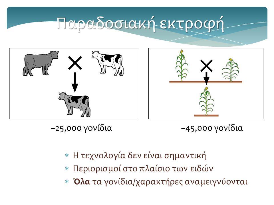 Παραδοσιακή εκτροφή ~25,000 γονίδια ~45,000 γονίδια