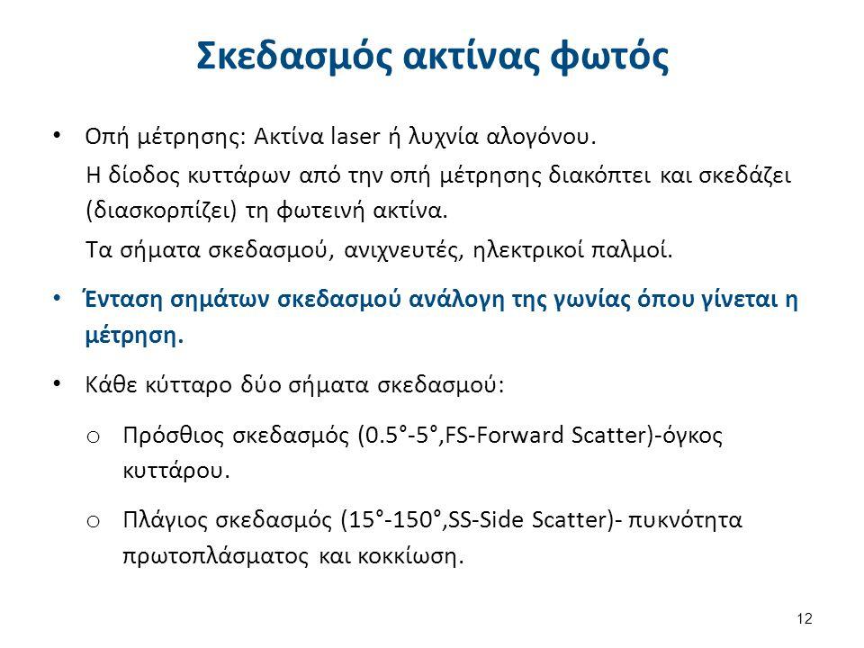 Οπτική αρχή Μέτρηση κυττάρων (RBC, WBC, PLT). Mέτρηση MCV,Hct.