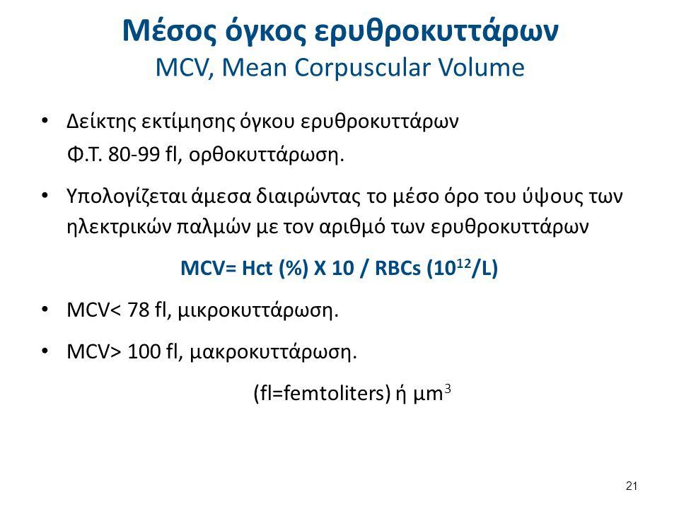 Σφάλματα στο προσδιορισμό του MCV Ψευδής αύξηση MCV