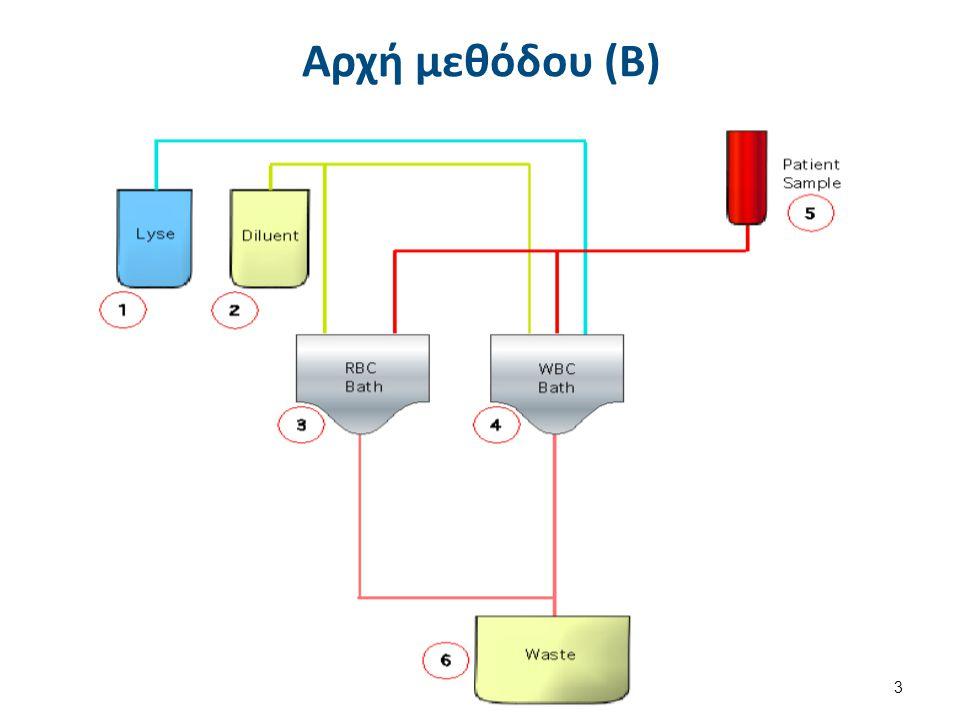 Αρχή Λειτουργίας Αρχή κυτταρομετρίας ροής.