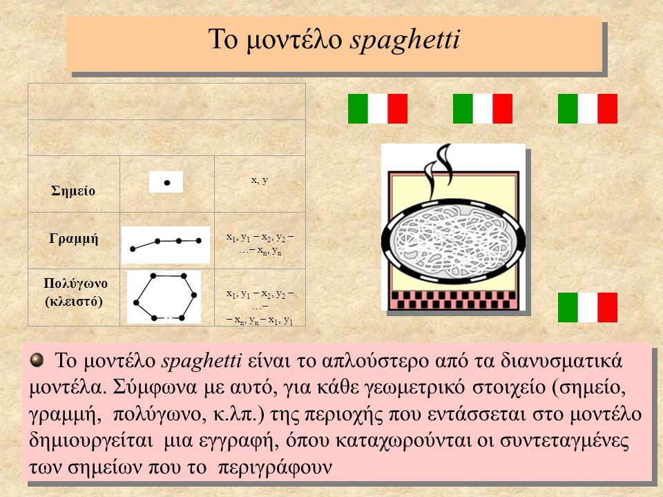 Το μοντέλο spaghetti Σημείο. x, y. Γραμμή. x1, y1 – x2, y2 – …– xn, yn. Πολύγωνο. (κλειστό)