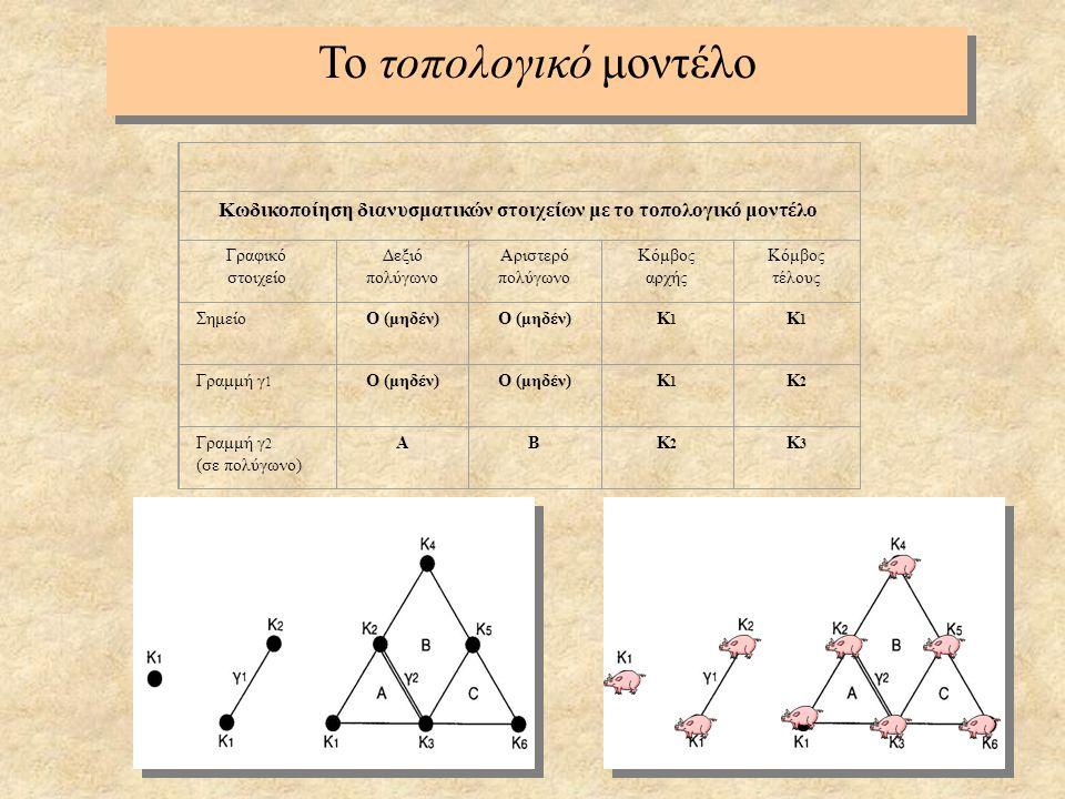 Κωδικοποίηση διανυσματικών στοιχείων με το τοπολογικό μοντέλο