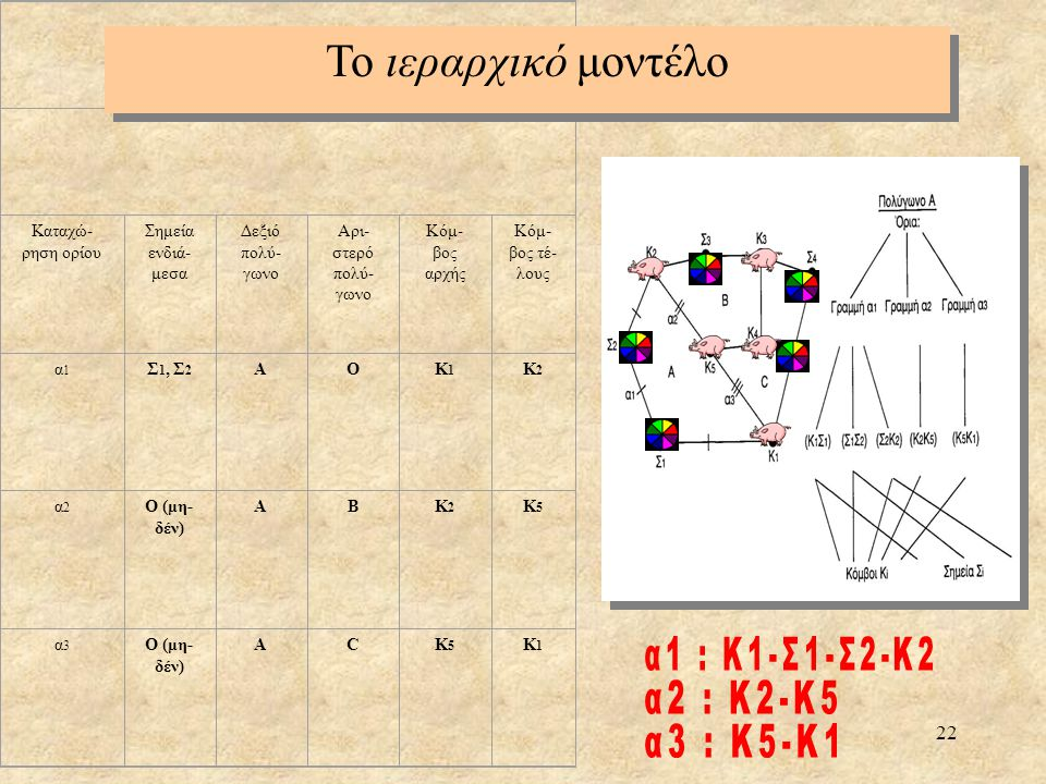 Το ιεραρχικό μοντέλο α1 : Κ1-Σ1-Σ2-Κ2 α2 : Κ2-Κ5 α3 : Κ5-Κ1