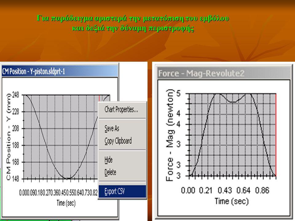 Για παράδειγμα αριστερά την μετατόπιση του εμβόλου και δεξιά την δύναμη περιστροφής