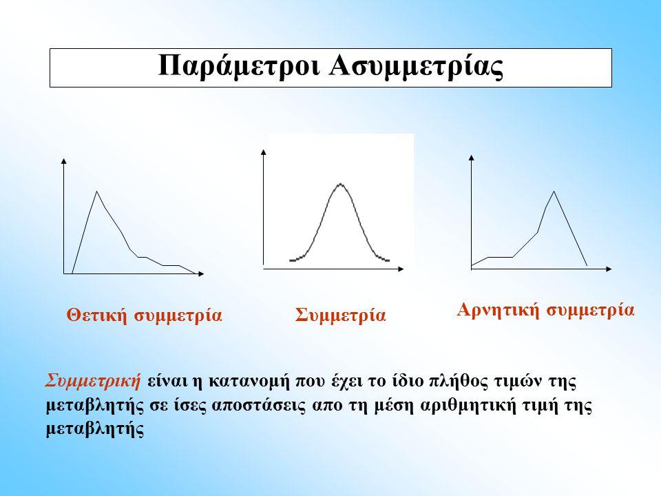 Παράμετροι Ασυμμετρίας